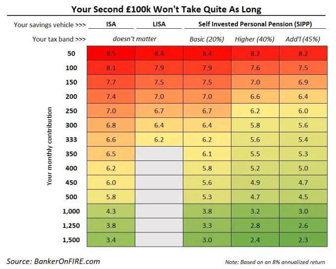 SIPP - Second £100k