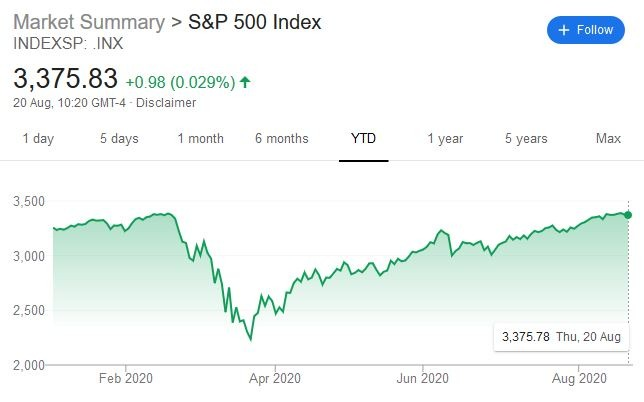 S&P 500 YTD Performance