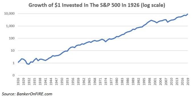 S&P 500 log scale