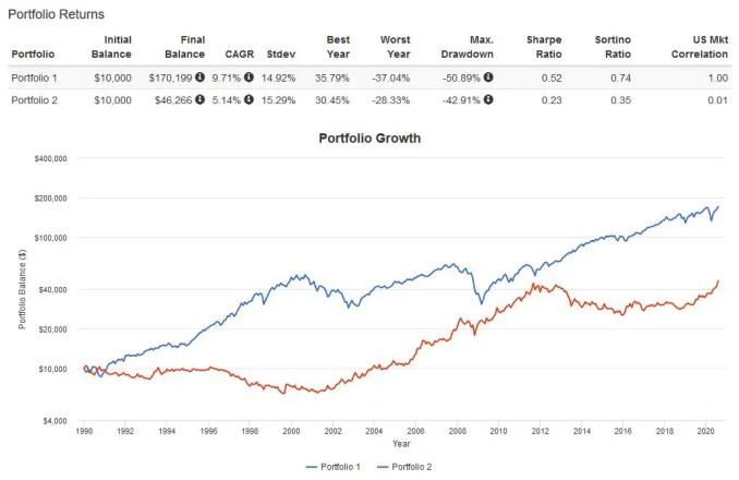Stocks vs Gold