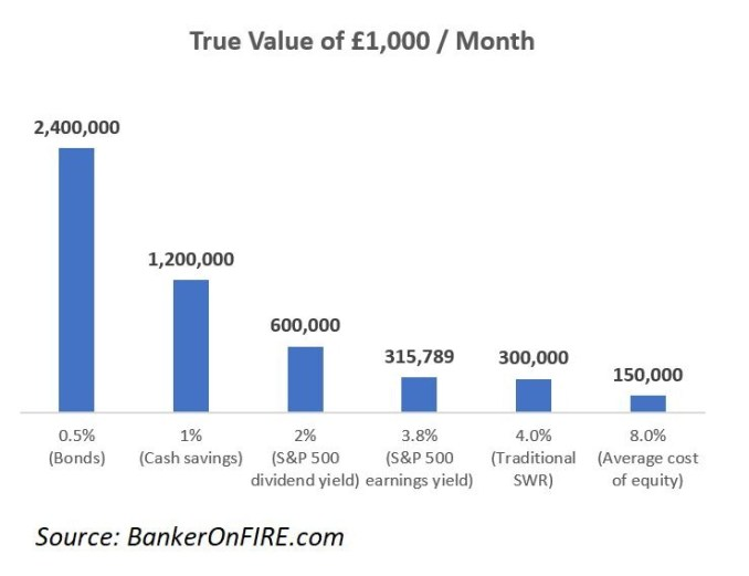 Value of £1,000 per month