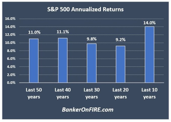 Recent S&P 500 performance