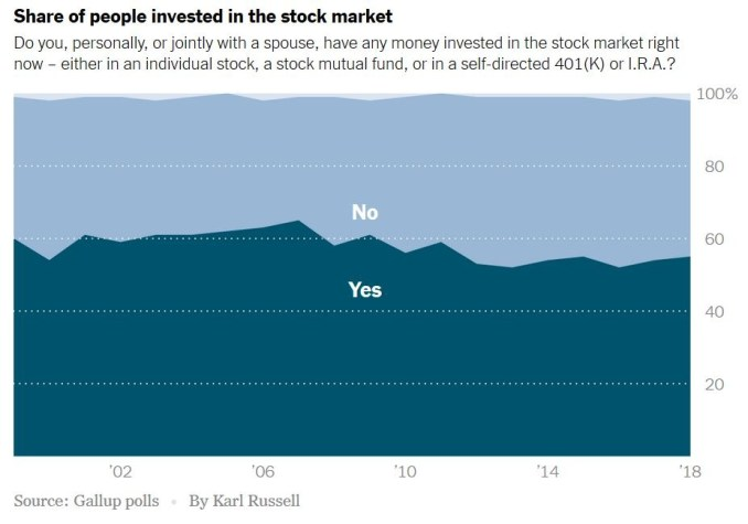 Share of people invested in the stock market