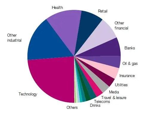 US market constituents - 2020