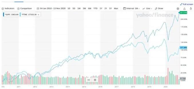 S&P vs FTSE L10Y