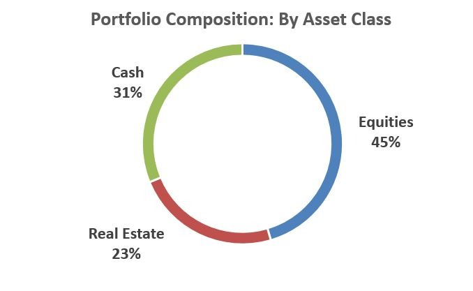 By Asset Class