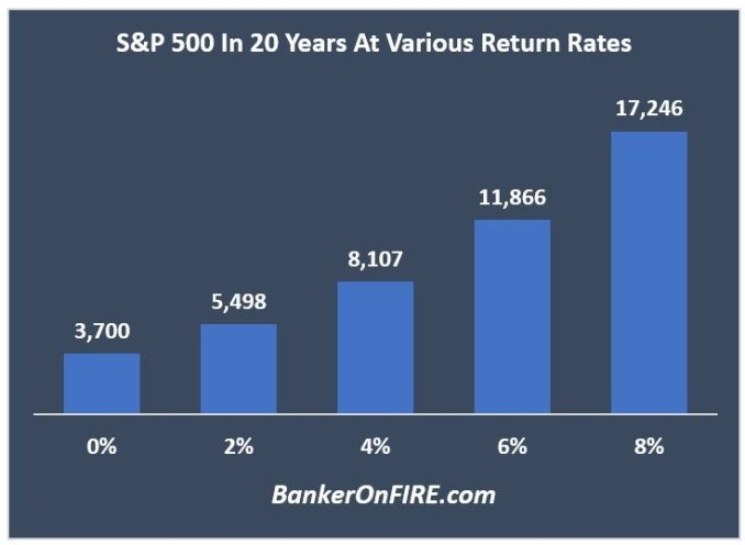 S&P 500 in 20 years