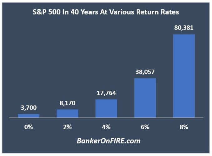 S&P 500 in 40 years
