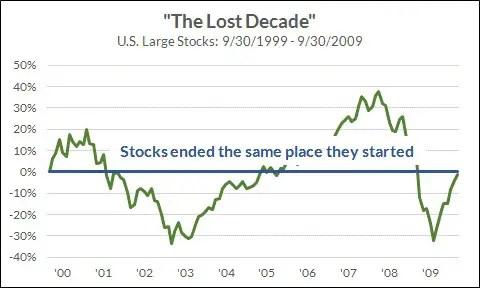 Stock market lost decade