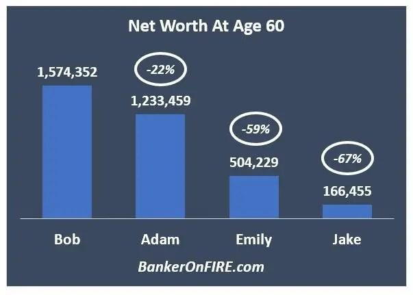 Net Worth At 60