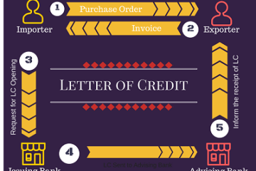 what is letter of credit