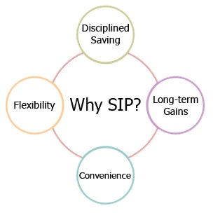 What is SIP? How does it work and Benefits of SIP