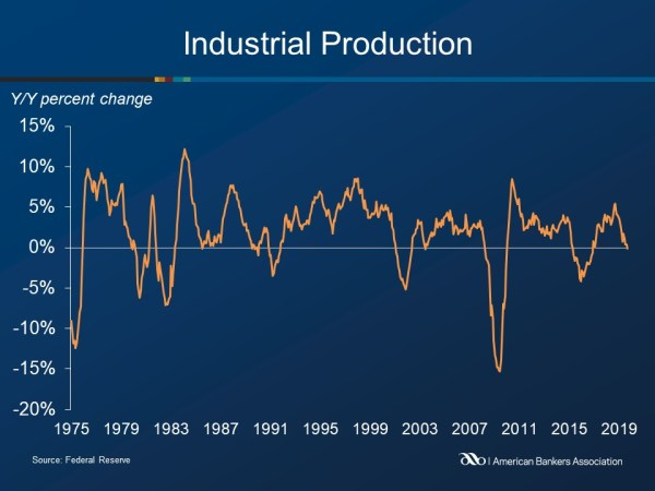 Industrial Production Declined 0.4 percent in September | ABA Banking Journal