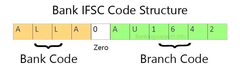 Allahabad Gramin Bank IFSC Code UP