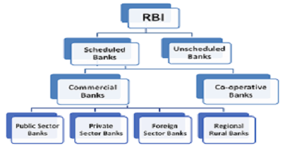 Difference between Scheduled banks & Non-Scheduled Banks