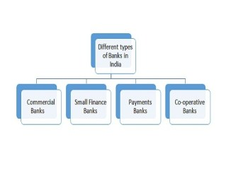 Different types of banks in India