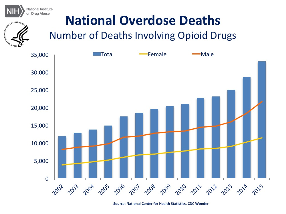 National Overdose deaths from opioids is rising
