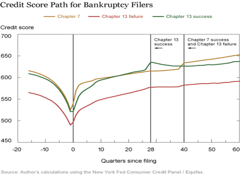 Credit Scores After Bankruptcy