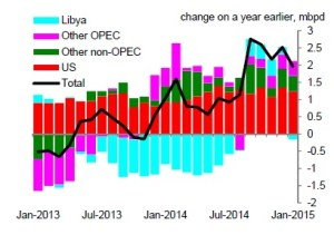 Chart 2: Developments in oil production