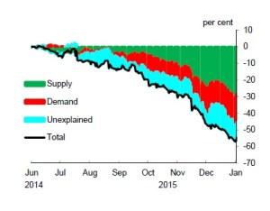 Chart 4: Supply/demand split using asset markets