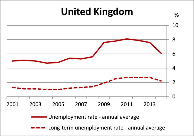 Chart 1 UK