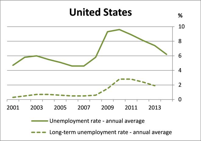 Chart 1 US
