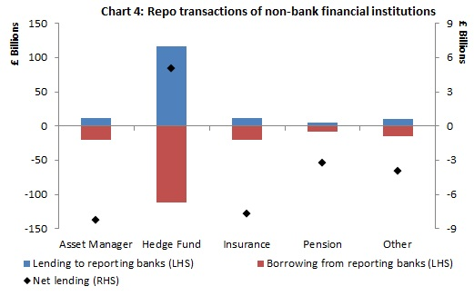 Positive bars represent net lending of cash via repos to reporting firms, and negative bars represent net borrowing of cash via repos from reporting firms.