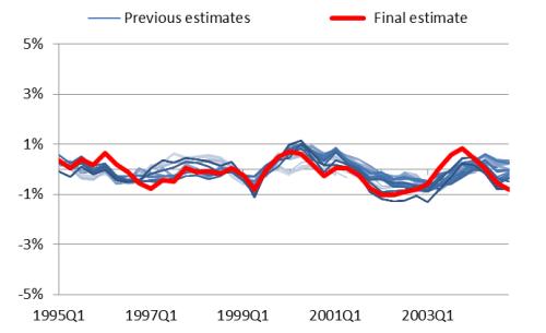 Estimates of the output gap using the Hodrick Prescott Filter (1995-2004)