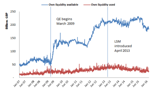 Chart 3: Own Liquidity available vs own liquidity used