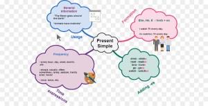 Simple present Present tense Map Grammatical tense Diagram