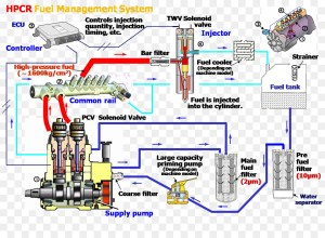 Caterpillar Inc Fuel injection Wiring diagram Electrical
