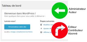 Limiter acces au tableau de bord wordpress