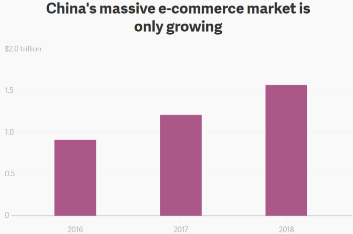 """With more than $1 trillion in e-commerce sales projected in China this year, and more than $1.5 trillion in 2018, """"massive"""" is an appropriate description."""