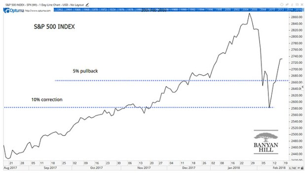 Rising Prices Pullback