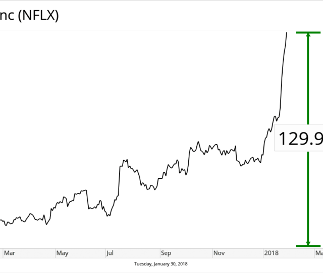 Shares Of Netflix Stock Nasdaq Nflx Were On Absolute Fire Over The Past