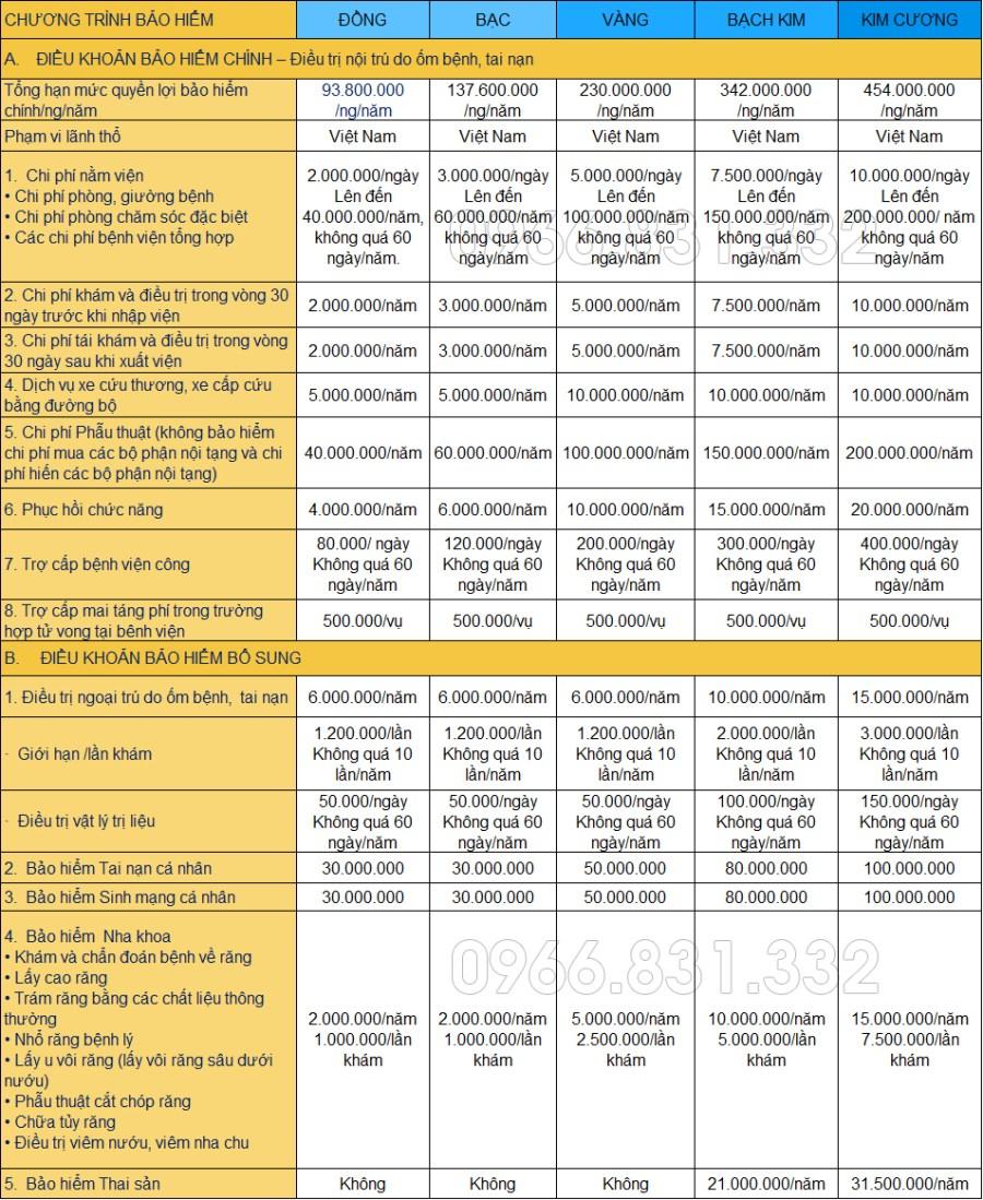 Bảng quyền lợi bảo hiểm sức khỏe bảo việt an gia