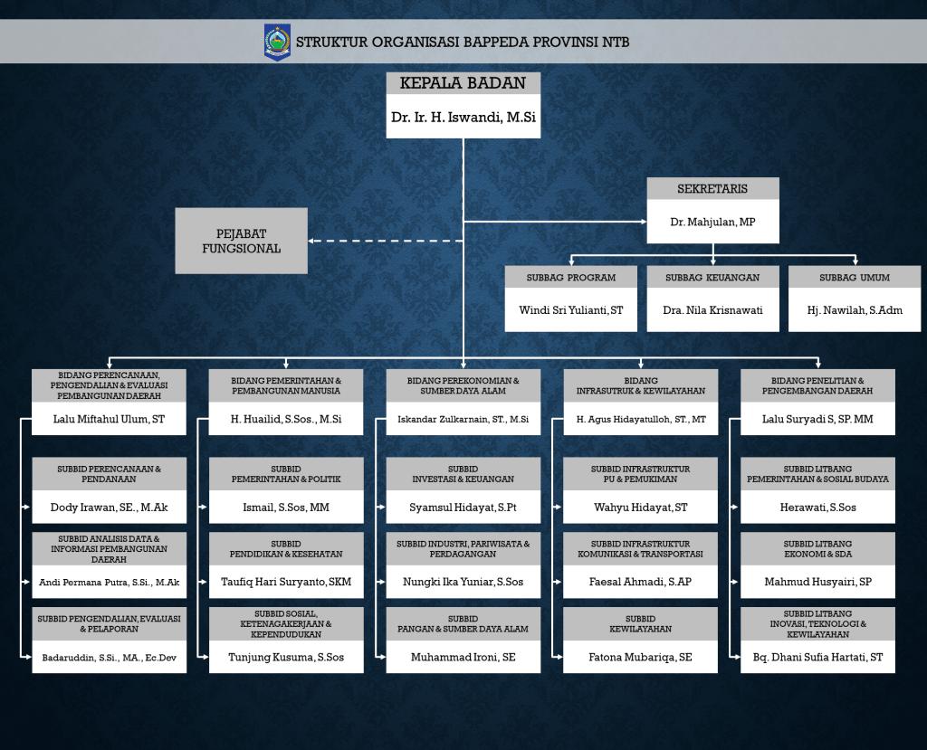 Struktur Organisasi Bappeda 2021