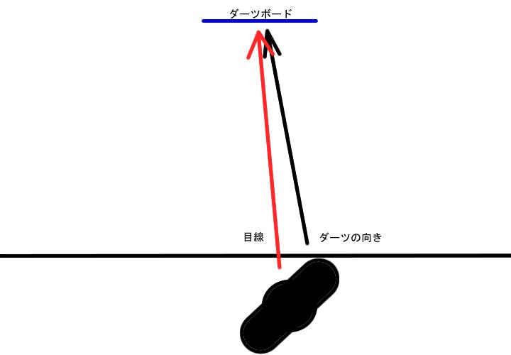 簡易 解説 目線 ダーツの向き