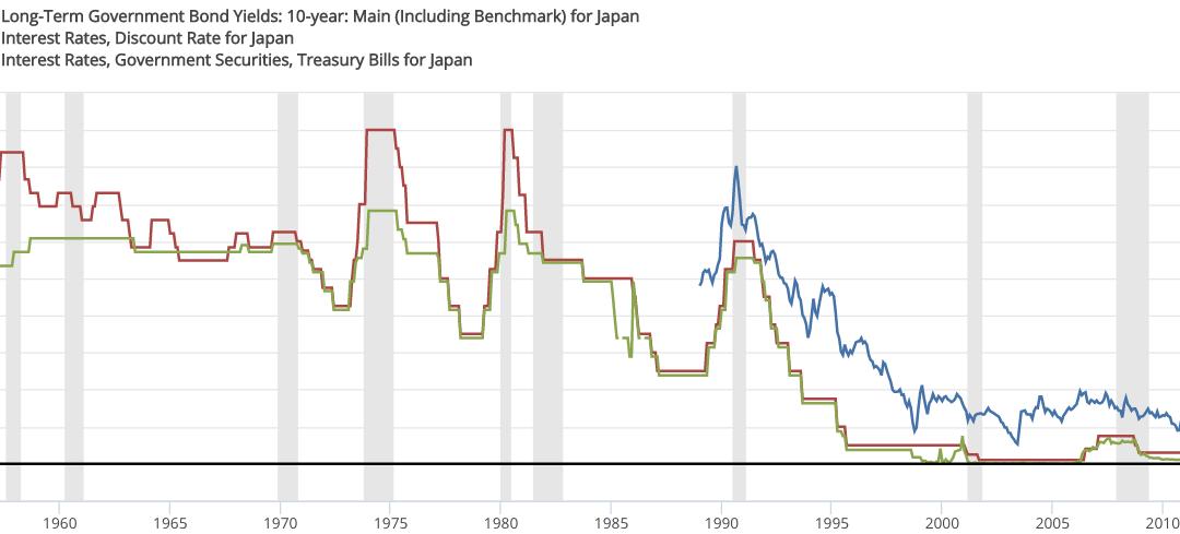 Gold vs Negative Interest Rates