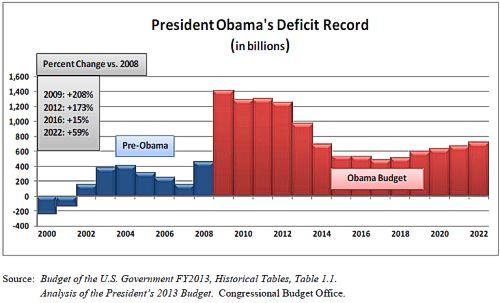 Chart: Obama Deficits