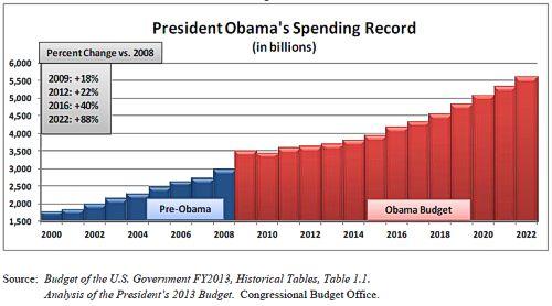 Chart: Obama Spending