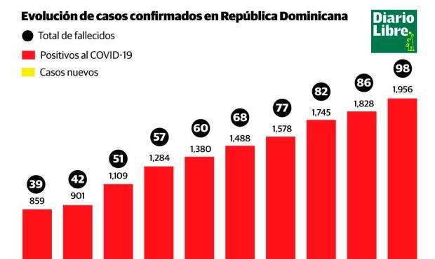 Doce muertos más ayer por virus en RD y ya suman 98