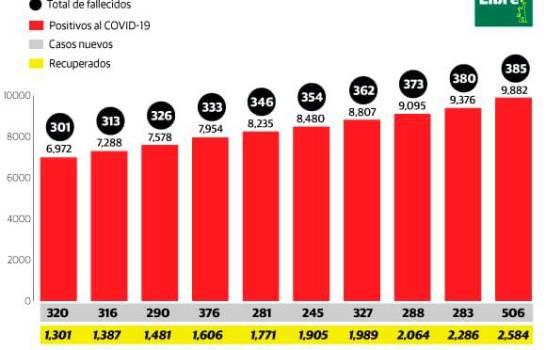 Más de 500 nuevos casos en un día por virus en RD