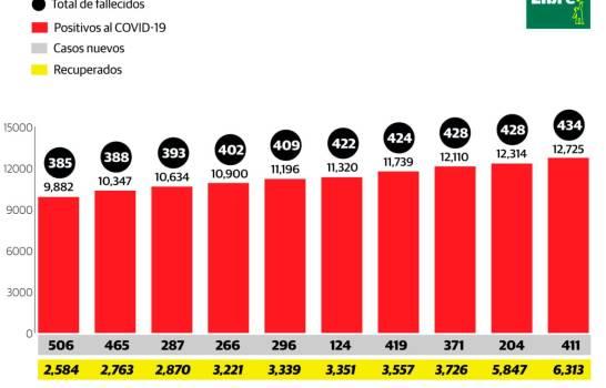 Aumentan en RD enfermos y muertos por coronavirus