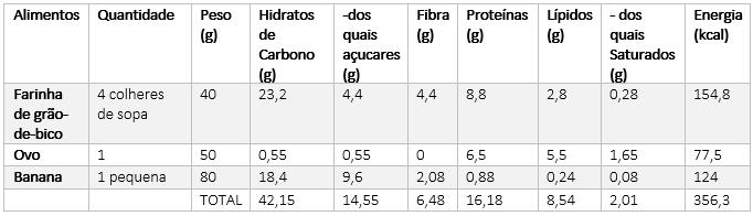 Tabela Nutricional Panquecas