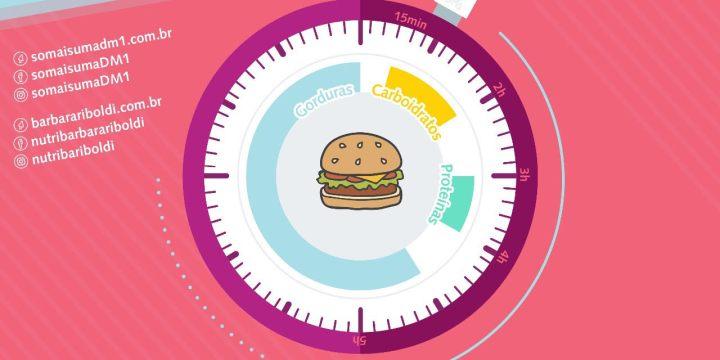 Como os alimentos impactam a glicemia?