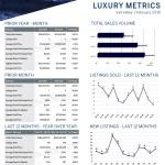 February 2019 Luxury ($3M+)