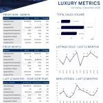 December 2019 Luxury ($3M+)