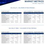 August 2020 Overall Market Report
