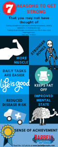 Benefits of strength training infographic